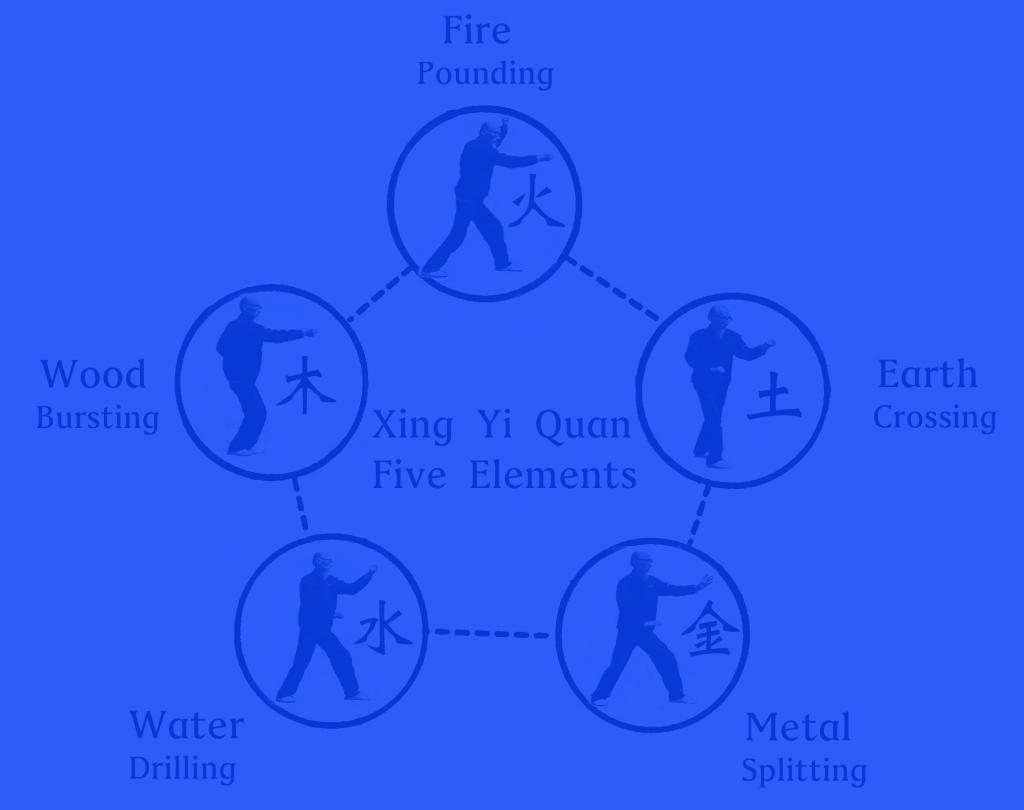 Diagram of five element xing